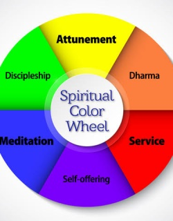 Spiritual Color Wheel